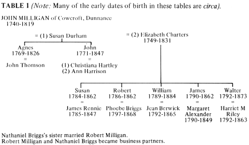 Family tree of John Milligan of Cowcroft, Dunnance