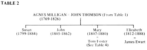 Family tree of Agnes Milligan