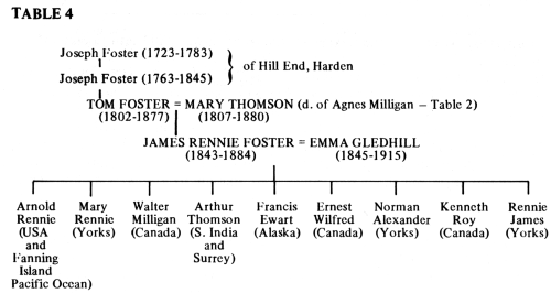 Family tree of Tom Foster